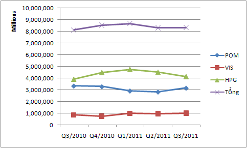 LNST 3 doanh nghiệp ngành SX thép giảm 56% so với cùng kỳ